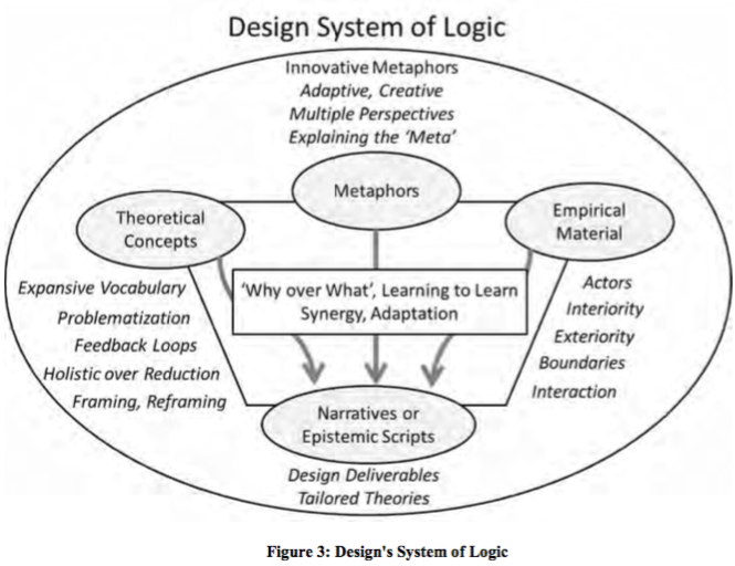 Incompatible Systems of Logic: Why Design Should Integrate the Mechanistic, Reductionist, and Linear Logic of Military Detailed Planning