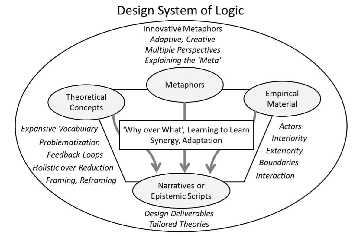 Design Theory and the Military's Understanding of our Complex World