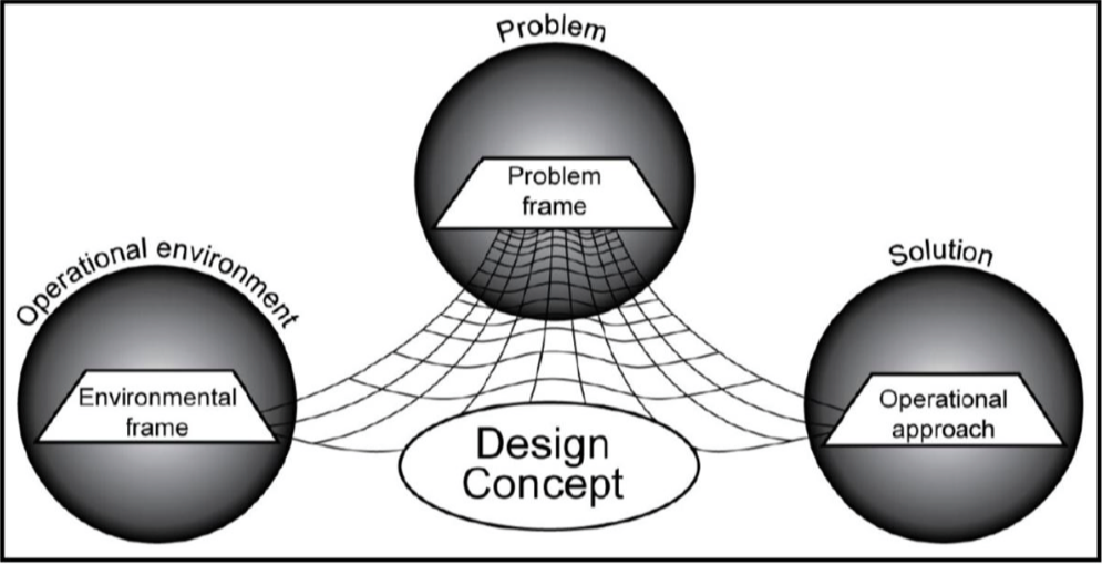 Applications of Complex Systems to Operational Design