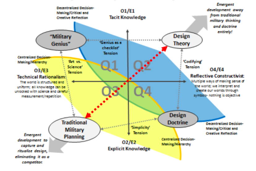 An Awkward Tango: Pairing Traditional Military Planning to Design and Why it Currently Fails to Work