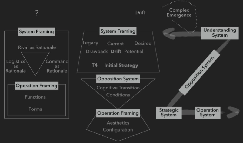 Self Disruption: Seizing the High Ground of Systemic Operational Design (SOD)