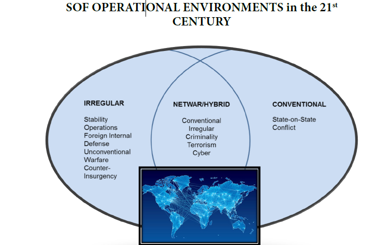 Systems of Systems Thinking and Hybrid Warfare: A SOF Approach