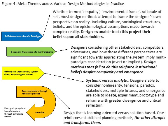 The Multidisciplinary Design Movement: A Frame for Realizing Industry, Security, and Academia Interplay